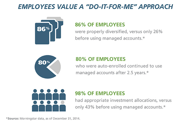 Employees value do it for me approach