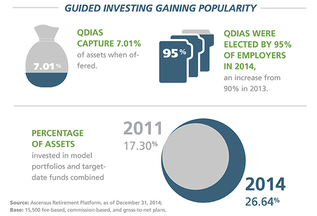 Guided investing gaining popularity