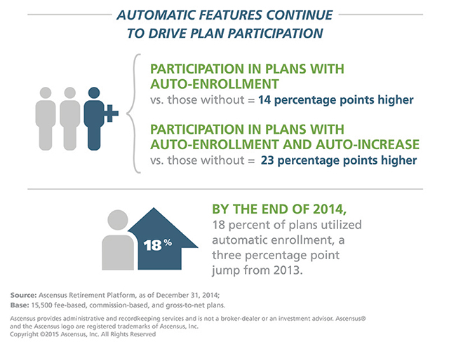 Automatic features drive plan participation